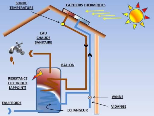 Chauffage solaire thermique for Chauffage piscine panneau solaire thermique